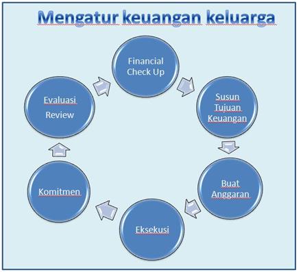 Cara Memilih Asuransi Manajemen Keuangan Keluarga
