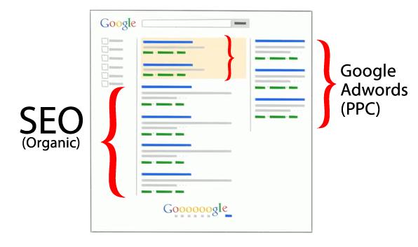 Bagaimana Jasa Pemasangan Iklan Google Adwords Bekerja ?